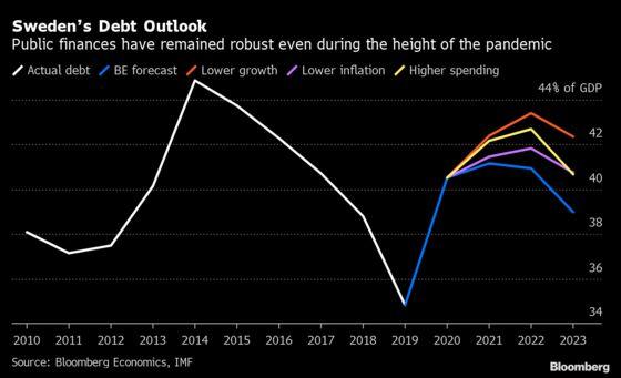 Sweden Faces Economic Risk of Spending Too Little Now