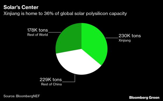 Solar Firms Eye Supply Tracing as China Forced Labor Debated