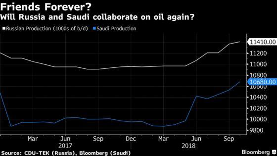 Saudi-Russia Oil Powerhouse Faces Big Test as Prices Crash