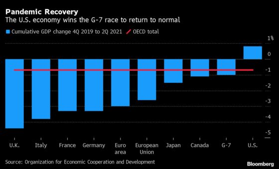 U.S. Economy Wins the G-7 Race to Return to Normal