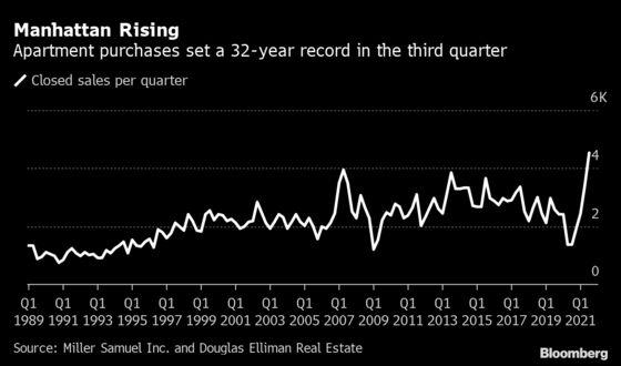 Manhattan Homebuyers Send Sales Soaring to Best in Three Decades