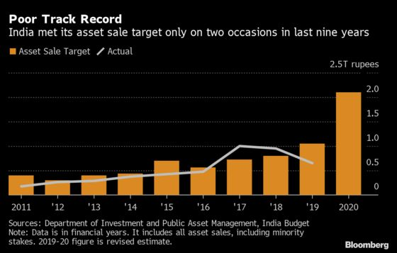 Investors Bet on State-Owned Stragglers as India Privatizes
