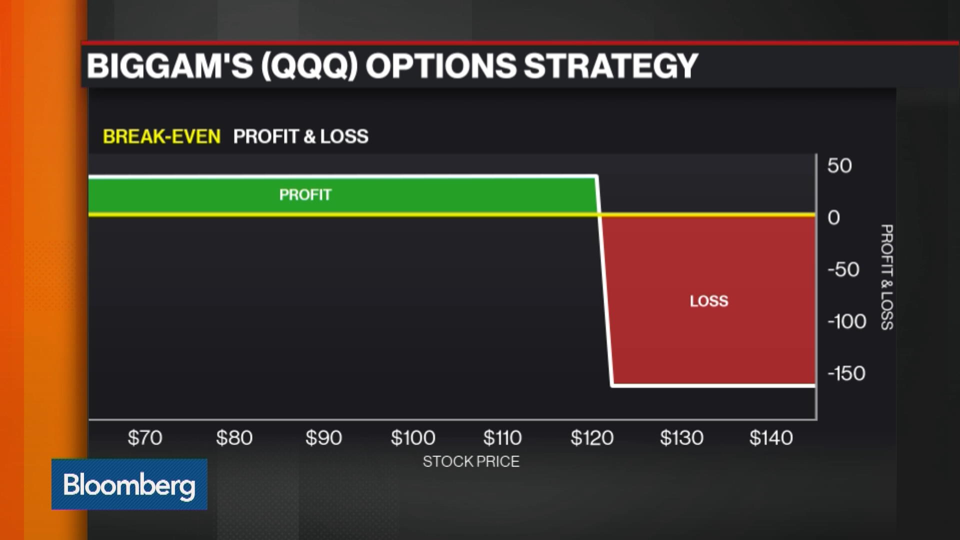 How to trade qqq options