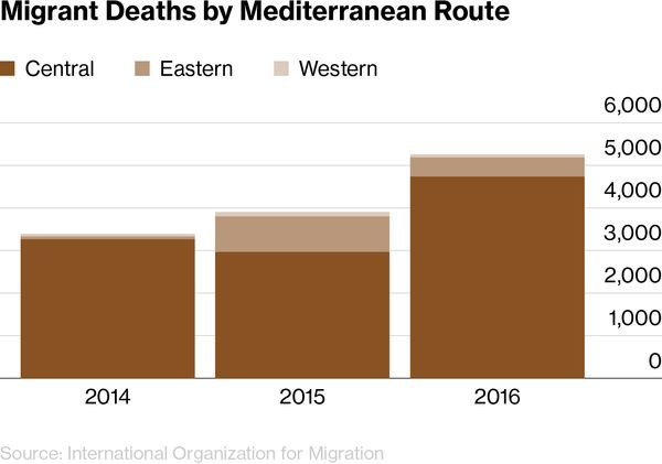 Chart: Migrant Deaths by Mediterranean Route