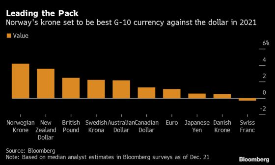 A Hawkish Central Bank Gives Norway's Krone a Chance at Comeback