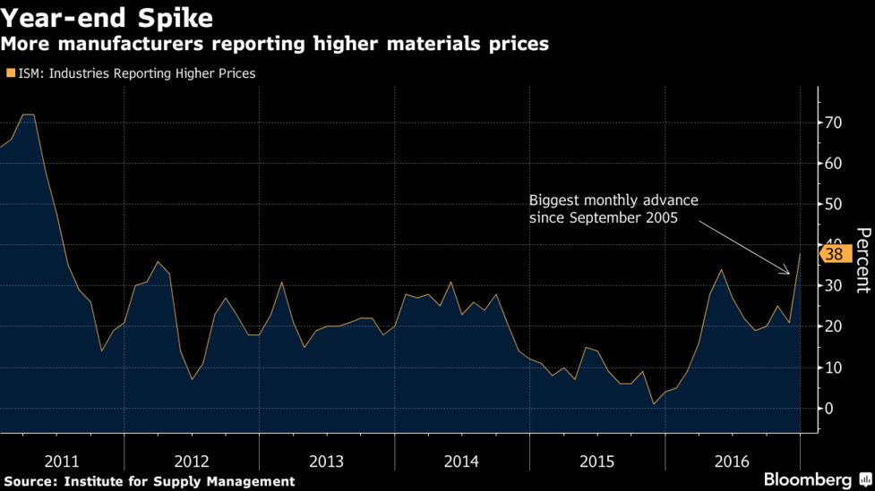That Bubbling Sound Coming From U S  Factories May Be Inflation