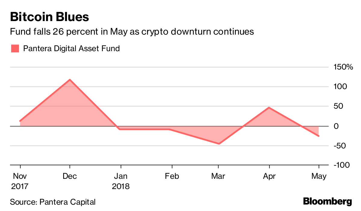 Pantera Says Crypto Hedge Fund Underperformed Bitcoin Last Month