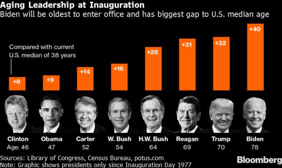 Biden to Become Oldest President Ever at Inauguration
