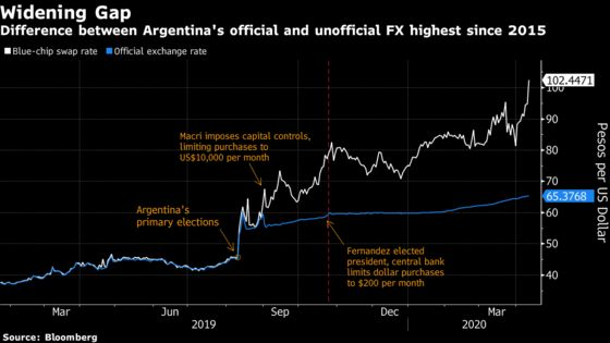 Cut Off From Credit, Argentina Gets Central Bank to Pay Bills
