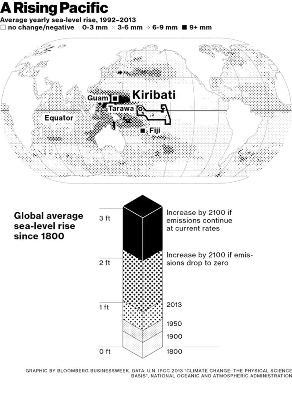 Kiribati: Climate Change Destroys Pacific Island Nation - Bloomberg