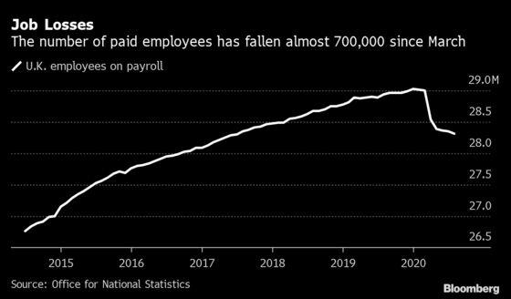 U.K. Faces Mass Jobless Risk as Furlough Enters Final Countdown