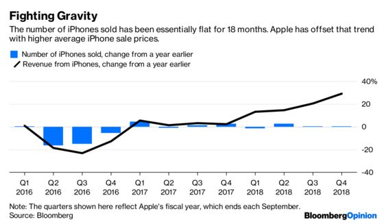 Apple Has Been Reduced to (Gasp!) Salesmanship
