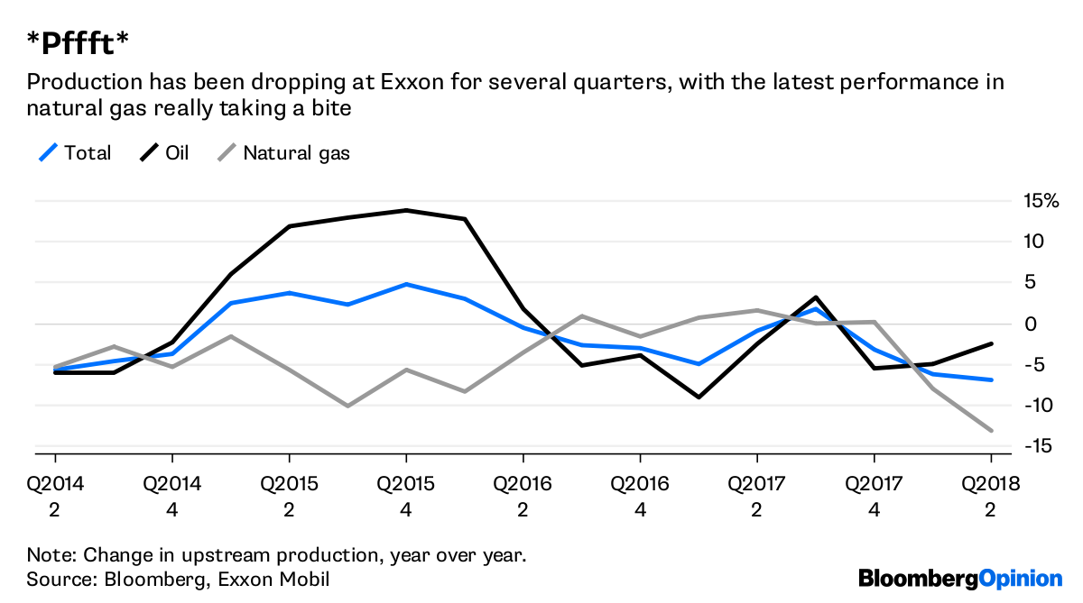 Exxon Is Lucky Big Oil Had A Week To Forget Bloomberg