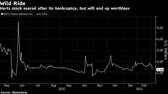 Hertz, the Original Meme Stock, Is Turning Out to Be Worthless