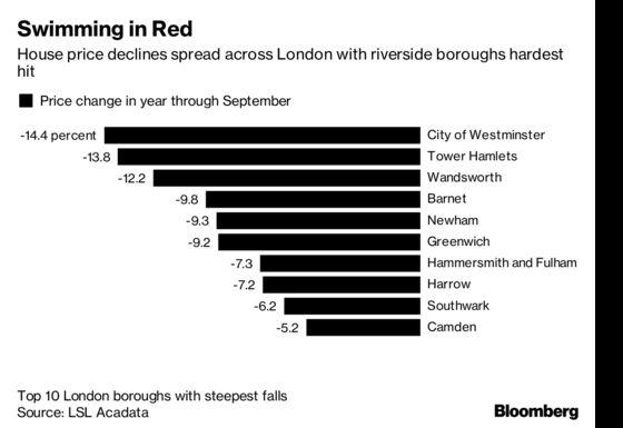 London's Riverside Homes Get That Sinking Price Feeling