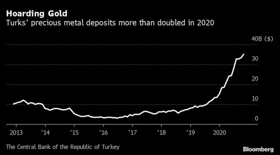 Turkey Has No Cure for a Gold Craze That Leaves Lira Vulnerable