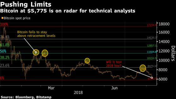 Crypto Technicals Flash Pain Ahead, Eye Bitcoin at $4,000