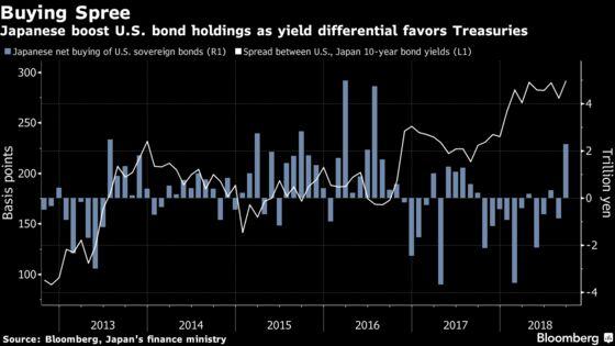 Yield Surge Spurs Biggest Japan Buying of U.S. Bonds Since 2016