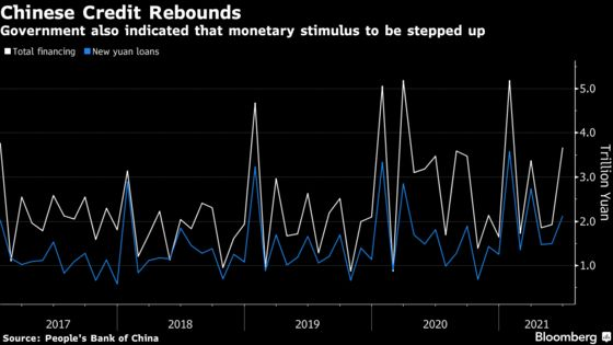 China's Credit Growth Rebounds as Economic Momentum Moderates