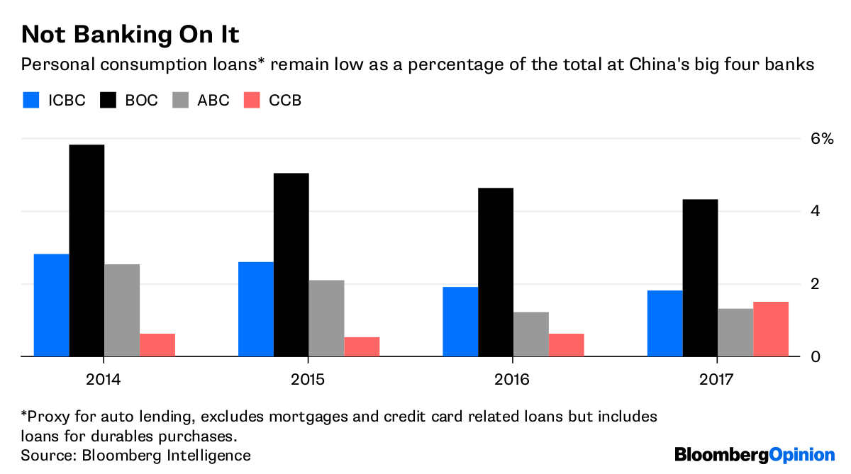 Credit card penetration in china