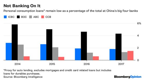 There's No Subprime Bubble in China Auto Loans