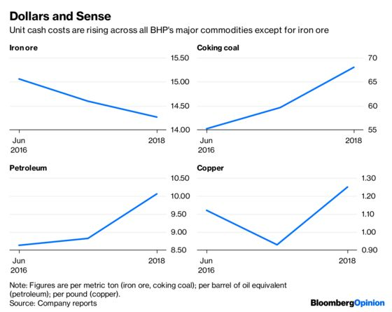 BHP's Costs Crash Diet Is Running Out of Steam