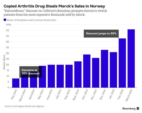 Chart: Copied Arthritis Drug Steals Merck's Sales in Norway