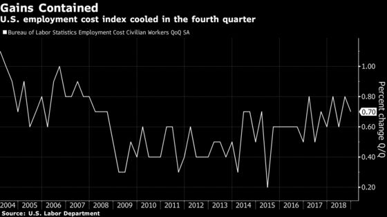 U.S. Employment Costs Rose Less Than Expected in Fourth Quarter
