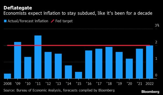 The Inflation Debate That's Roiling U.S. Markets Faces 2021 Test