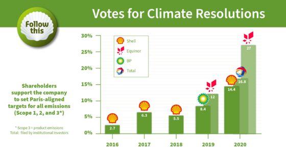 Big Oil Braces for Climate Votes as Investor Pressure Mounts
