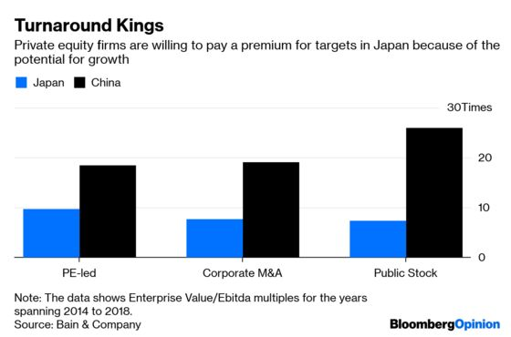 For Private Equity, Japan Still Beats China
