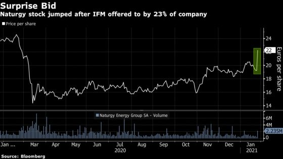 IFM Wades Into Naturgy Conflict With 5 Billion-Euro Move