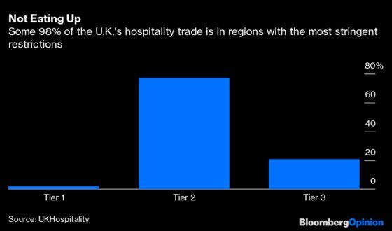 Sausage Roll and Chips, Anyone? It'sBleak News for British Pubs