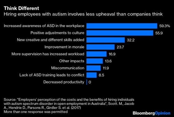 Post-CovidWorkplacesCan Close the Autism Gap