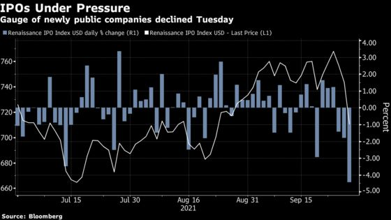 Markets Faced a Day of Superlatives as Wall of Worries Spread
