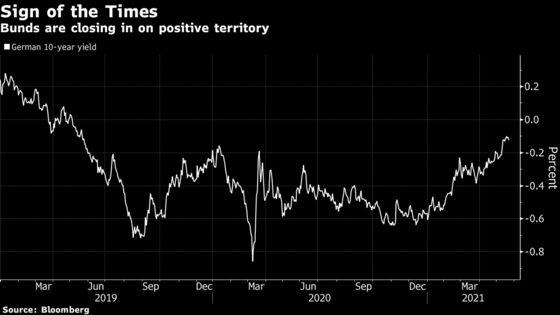 Global Rebound Euphoria Tests Central Bankers' Nerves on Risk