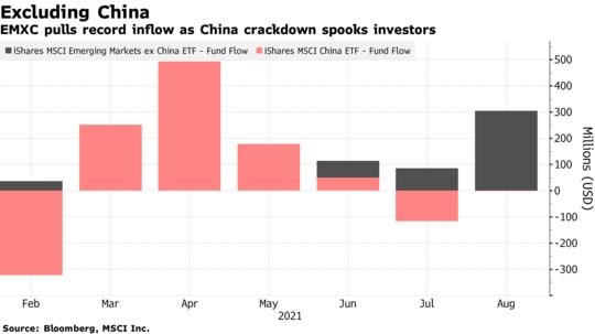 EMXC pulls record inflow as China crackdown spooks investors