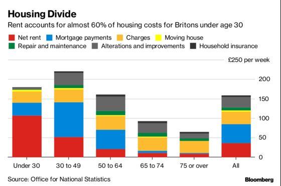 Generation Rent Highlighted as Data Reveal U.K. Spending Habits