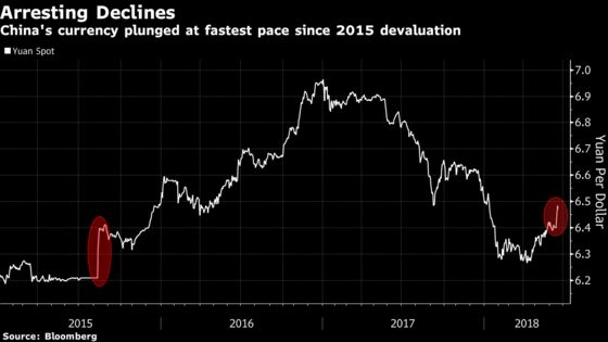 China Moves to Slow Currency Drop After Fastest Loss Since 2015
