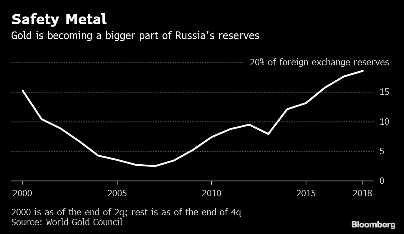 Russia Is Stocking Up on Gold as Putin Ditches U S  Dollars