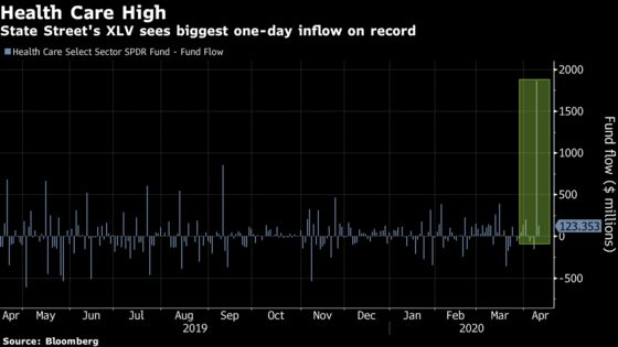 ETF Investors Are All-In on Stimulus With $17 Billion Stock Bet