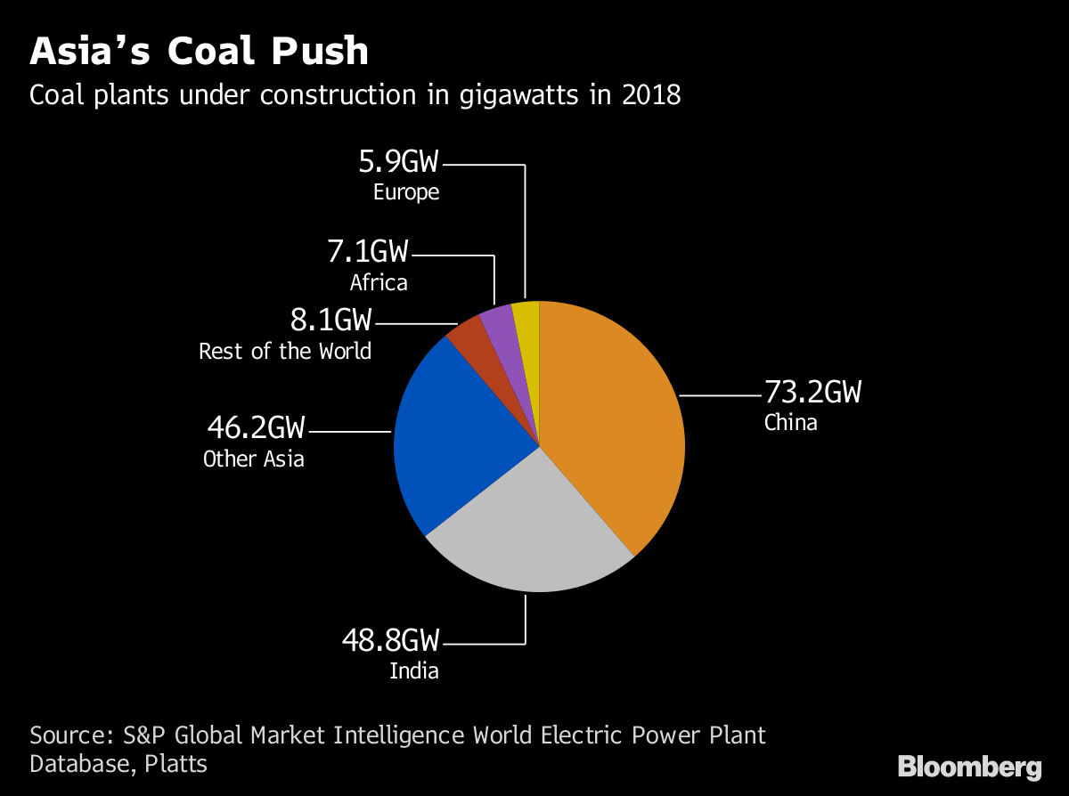 What Is Trump's Clean Coal and Does It Even Exist? - Bloomberg