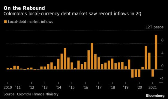 Foreigners Ignore Downgrade to Junk and Snap Up Colombian Bonds