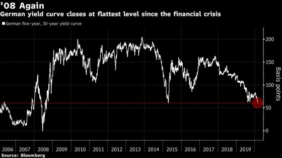 German Yield Curve Sends Starkest Signal on Growth Since 2008