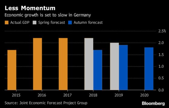 Germany Feels the Trade-War Heat as Economic Outlook Slashed