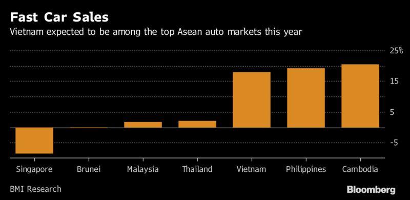 Bloomberg: Vingroup muon che tao xe hoi mang thuong hieu Viet Nam