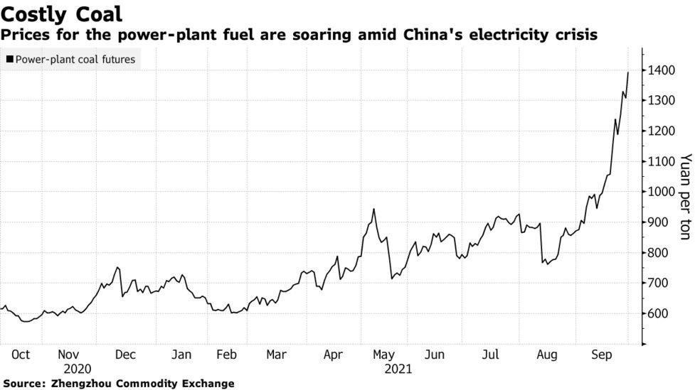 Çin'in termik santrallerine giden kömürün fiyatı. Bloomberg, 2021.