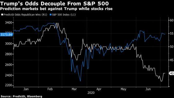 Goldman Warns Investors to Hedge for U.S. Elections Delay