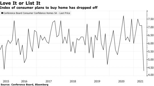 Index of consumer plans to buy home has dropped off
