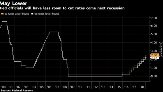 As Fed Nears End of the Hiking Cycle, It Faces a Hard Reality